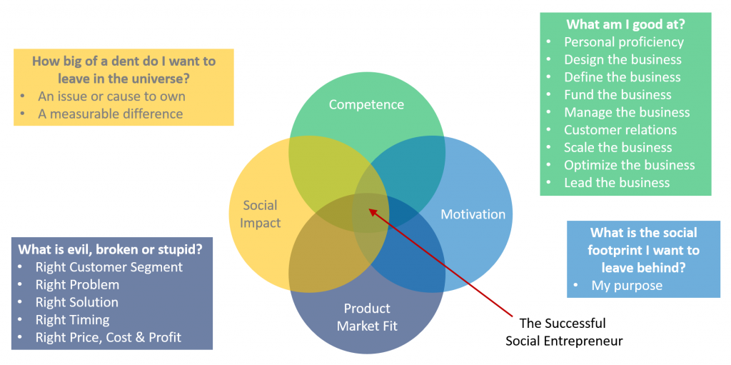 Social Venture Ideas comes at the intersection of four areas