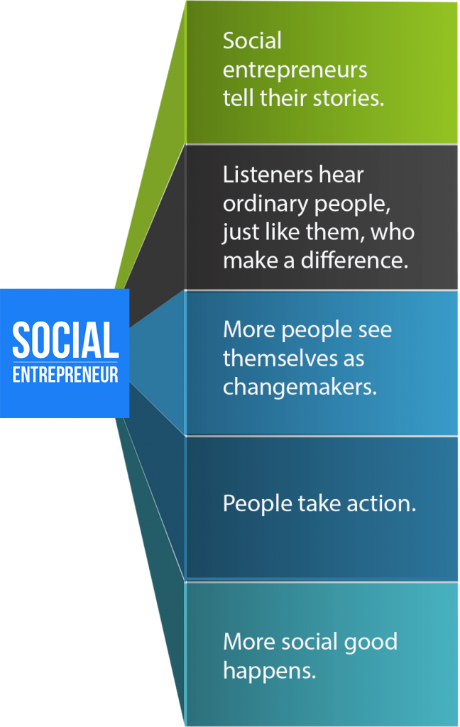 This is the theory of change for Social Entrepreneur