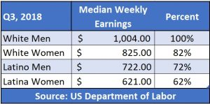 Department of Labor statistics on the wage gap, Q3, 2018